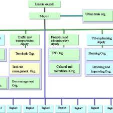 Ice Organizational Chart Gis Organizational Structure Download Scientific Diagram
