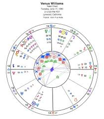 Venus Williams Birth Chart Venus Williams Natal Chart Astrology And Horoscopes By