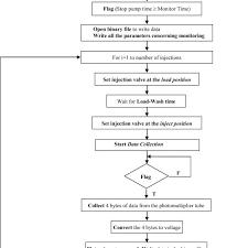 Data Acquisition And Control Program Flow Chart F False T