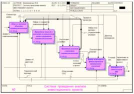 Реферат Система проведения анализа инвестиционного проекта  Система проведения анализа инвестиционного проекта