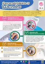 เป้าหมายการฉีดวัคซีนโควิด-19 ในประเทศไทย - โรงพยาบาลจุฬาลงกรณ์ สภากาชาดไทย