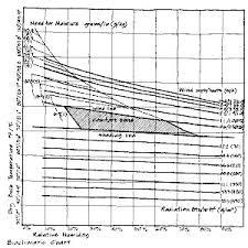 2 Olgyays Bioclimatic Chart Source G Z Brown Sun