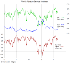 Market Sentiment Index Chart S P 500 Weekly Outlook Market Trends Cooling See It Market