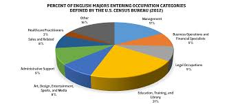 what careers do english majors pursue college of liberal arts career pie chart