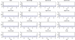 Figure A2 Acf Test For Correlation Between Open Low High And