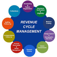 Medical Billing Revenue Cycle Management Flow Chart Global Revenue Cycle Management Rcm Market Size Status