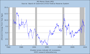 Credit Cycle Chart Five Things The Credit Cycle Begins Again Business News