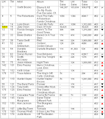 Billboard Chart December 2013 Country Routes News Country Billboard Chart News December