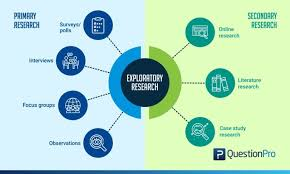 Flow Chart Of Primary And Secondary Data Exploratory Research Definition Methods Types And