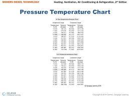 Refrigerant Pressure Chart Ebook