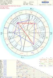Caitlyn Jenner Transgender Astrology Tara Greene Tarot