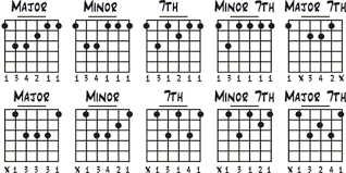C Shape Barre Chord Chart The Art Of The Barre Seymour Duncan