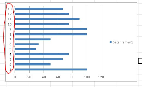 Excel Bar Chart Labels Programmatically Adding Excel Data Labels In A Bar Chart