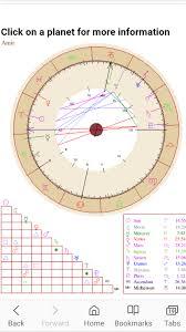 My Astrology Chart Its Written In The Stars Short Breakdown Of My Astrology Chart