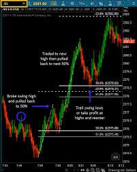 S P E Mini Morning Trading Heres Why I Trade Fibonacci