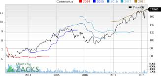 Goldcorp GG Down 4040% Since Earnings Report Can It Rebound Stunning Goldcorp Stock Quote