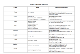 Gods And Goddesses Chart Ancient Egypt Gods And Goddesses Mrs Zivilik 6w Social
