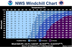Cold Weather Running Clothing Chart Dr Pribut On Running In The Cold