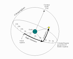 Explain Right Ascension And Declination General Observing