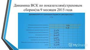 Презентация на тему Курсовая работа на тему Прибыль страховщика  11 Динамика ВСК по показателям страховым сборам за 9 месяцев 2015 года