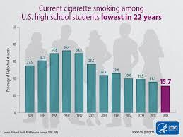 National teen risk behavior data