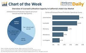 California Leave Laws Chart Chart Where Does Californias Recreational Marijuana Supply