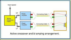 bi amping vs bi wiring what's the difference and is it audible Bi Amp Wiring Diagram active bi amping bi amping wiring diagram