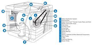 pre season maintenance cooler parts diagram