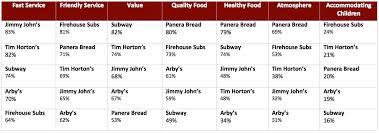 Jimmy Johns Nutrition Menu Chart