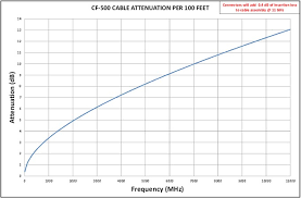 50 Ohm Cable Loss Chart Coaxial Cable Attenuation Chart Best Picture Of Chart