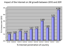 internet effects graph images reverse search file internet impact graph small1 jpg