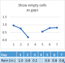 Display Empty Cells Null N A Values And Hidden