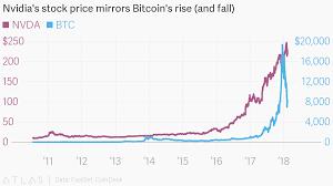 Nvidia Price Chart Nvidias Stock Price Mirrors Bitcoins Rise And Fall