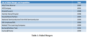 Vertical Merger Example Effective Management Of Change During Merger And Acquisition