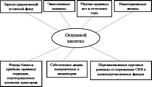 Банковские операции контрольная работа Состав основного капитала