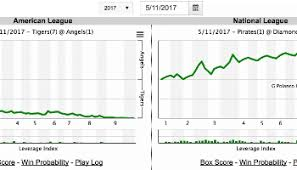 Mlb Race Chart Fangraphs Baseball Baseball Statistics And Analysis
