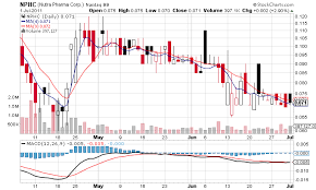 Nphc Stock Chart Nutra Pharma Corp Otc Nphc Is At The Doorway Of A New