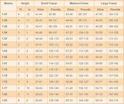 Healthy Weight Chart Women Height To Weight Ratio Chart For