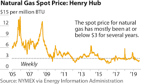 Ieefa Update Low Natural Gas Prices A Negative Outlook