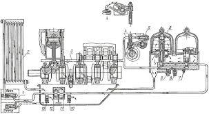 Система смазки двигателя А тракторов ДТ ДТ М ДТ Б ДТ  Схема системы смазки двигателя А 41 тракторов ДТ 75 ДТ 75М