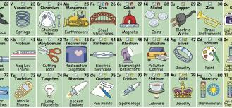 This Helpful Periodic Table Shows You How to Use All the Elements ...