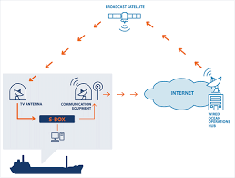 wired ocean making broadband at sea affordable diagram to show how wired ocean broadband works