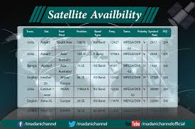 C Band Downlink Frequency Chart Madani Channel