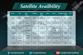 C Ku Band Satellite Chart Madani Channel