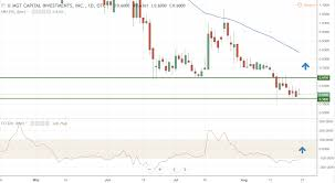 Mgti Stock Chart Mgt Capital Investments Mgti Stock Chart August 2018