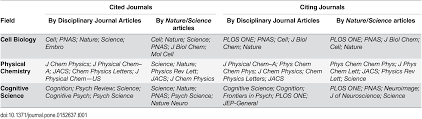 Plos One How Multidisciplinary Are The Multidisciplinary Journals