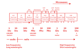 Australian Tv Frequencies Chart Exact Australian Tv Channel Frequency Chart 2019