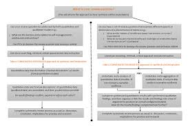 Convergent Design Mixed Methods 8 3 The Jbi Approach To Mixed Method Systematic Reviews
