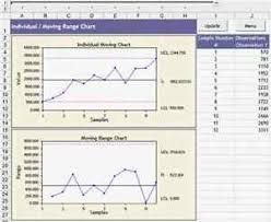 Quality Control Excel Quality Management Quality Control 6 Sigma Control Charts