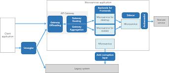 Cloud Integration Design Patterns Design Patterns For Microservices Microsoft Docs
